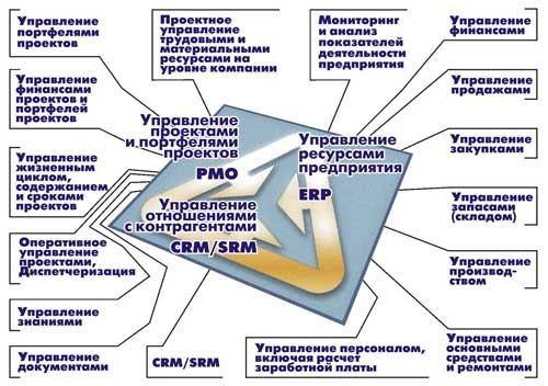 управление проектной организацией.jpg